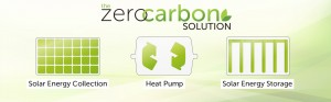 "Visit ""The Zero Carbon Solution"" for more on our groundbreaking technology system."